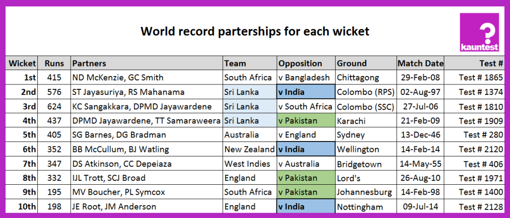 Batting Record Partnerships