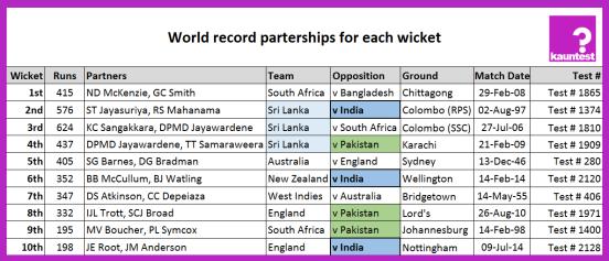 Batting Record Partnerships